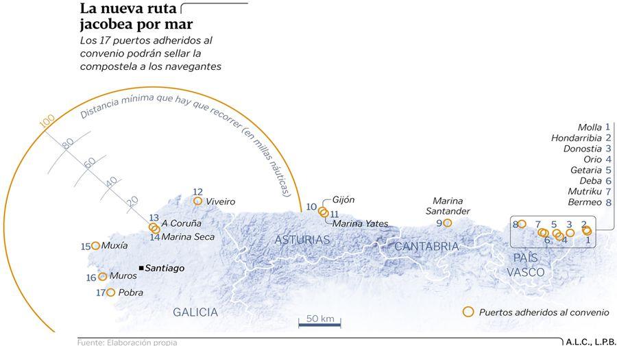 El Camino se echa al mar y entregará la compostela por navegar 100 millas